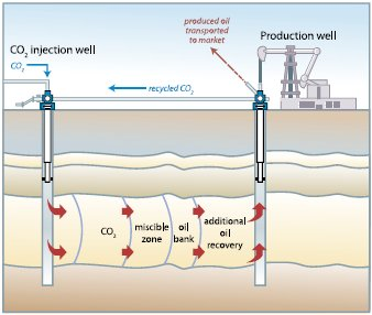 Need about 100 more people to take a quick survey about Environmental impact on enhanced oil recovery.?