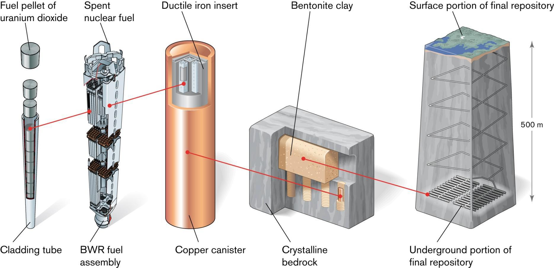 Disposal Concept for Spent Nuclear Fuel