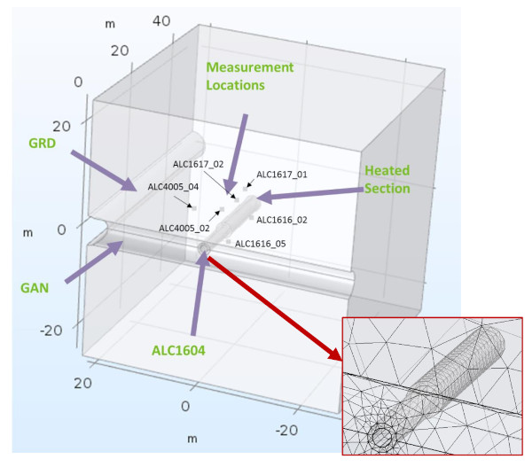 Image shows a 40mx40mx40m zone intersecting the ALC borehole. Shown are: Measurement Locations, Heated Section, GRD, GAB, ALC1604, and an inset image showing computational mesh detail at the intersection of the borehole and the heated section.