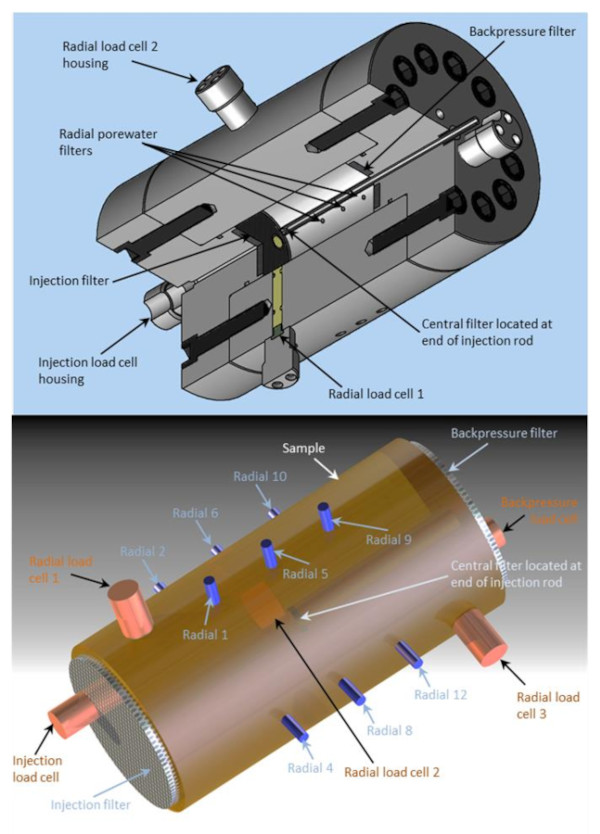 Two 3d representations of the cylindrical apparatus are shown. The first shows a cut-out, exposing inner details, whereas the second shows the outer casing. The following are labelled: Injection filter, Injection load cell housing, Radial load cells 1, 2 and 3, Central filter located at end of injection rod, Backpressure filter, Radial load cell 2 housing, Radial porewater filters, Central filter located at end of injection rod, Sample, Radial 1, 2, 4, 5, 6, 8, 9, 10 and 12.