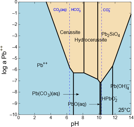 Solubility of lead minerals as a function of pH