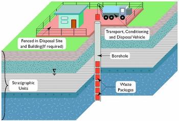 Borehole Disposal Image